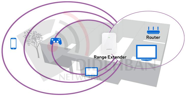 توسعه دهنده RE6350 لینکسیس