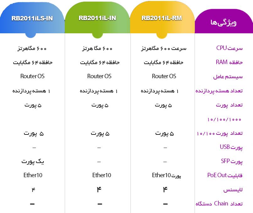 مقایسه روترهای RB2011 میکروتیک
