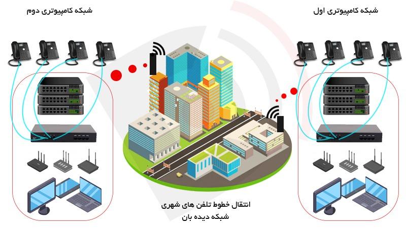 انتقال خطوط تلفن شهری _ شبکه دیده بان
