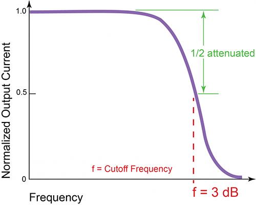 فرمول محاسبه پهنای باند