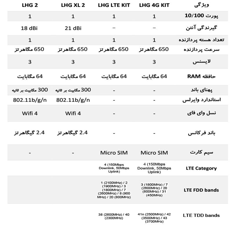 مقایسه رادیو وایرلس های LHG میکروتیک