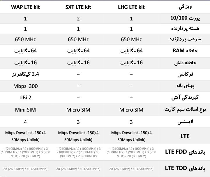 مقایسه LTE KIT میکروتیک
