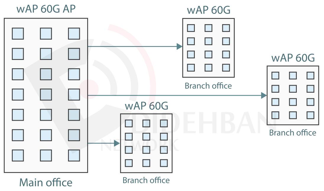 مقایسه wAP 60G AP ، wAP 60G و wAP 60Gx3 AP