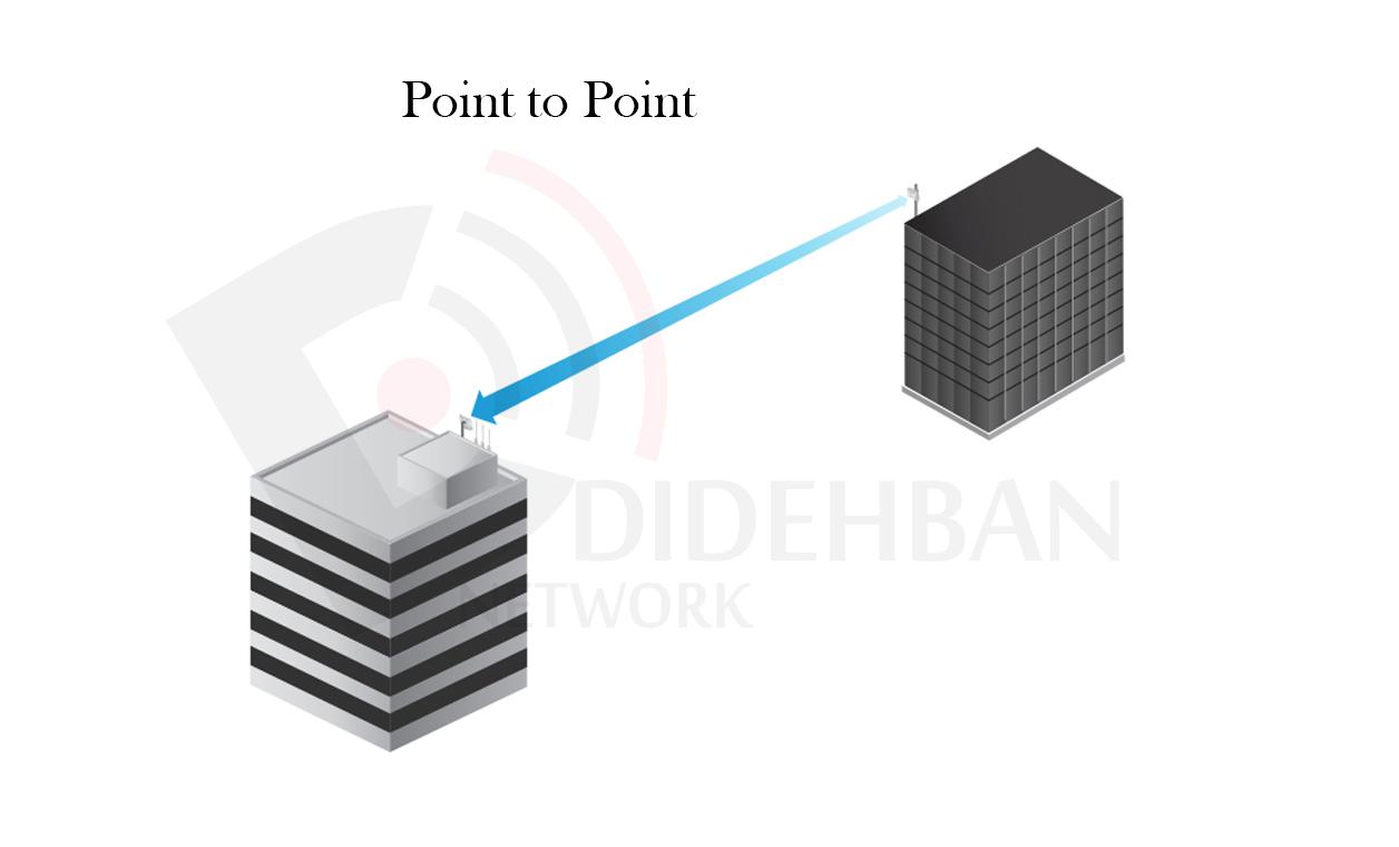 PtP Link
