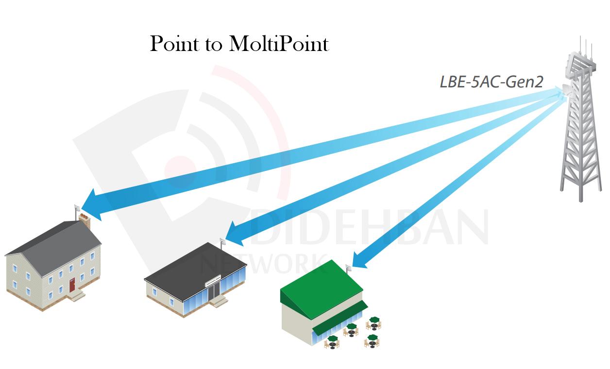PtMP Link