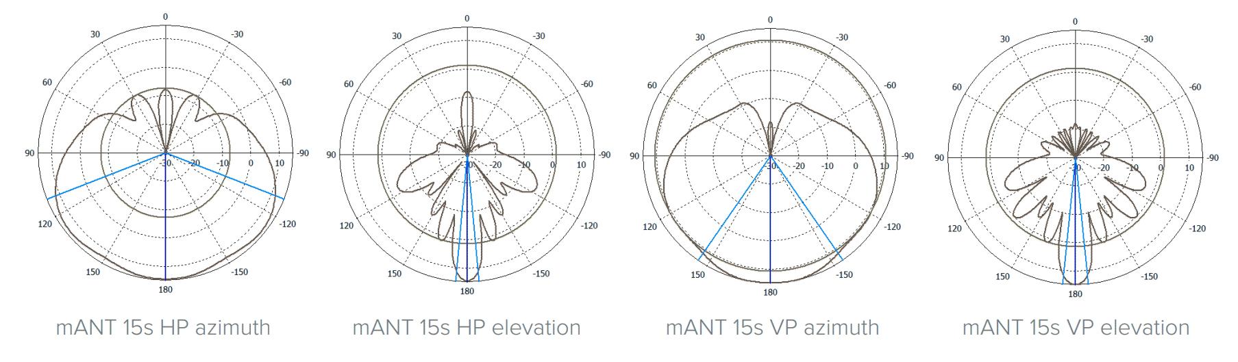 مقایسه آنتنهای mANT 15s و mANT 19S