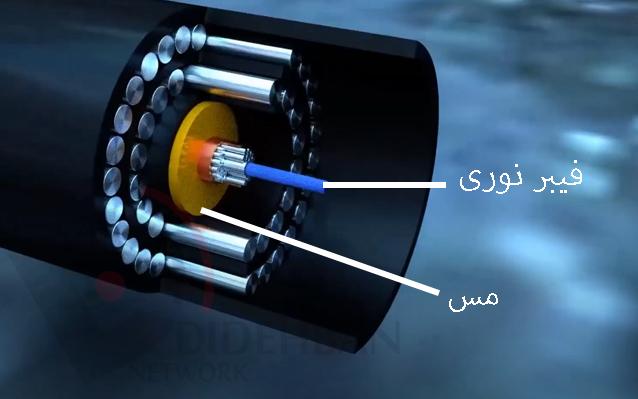 فیبر نوری چیست؟