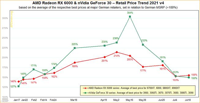 کاهش قیمت کارتهای گرافیک AMD و NVIDIA