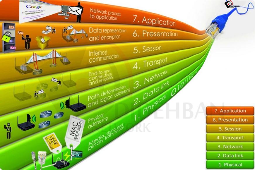 مدل OSI در شبکه و لایههای آن