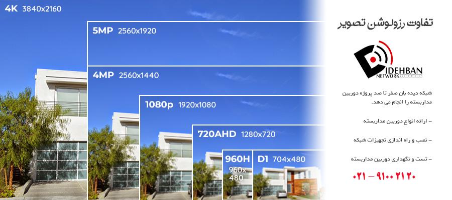 محاسبه مقدار فضای ذخیره سازی دوربین مداربسته
